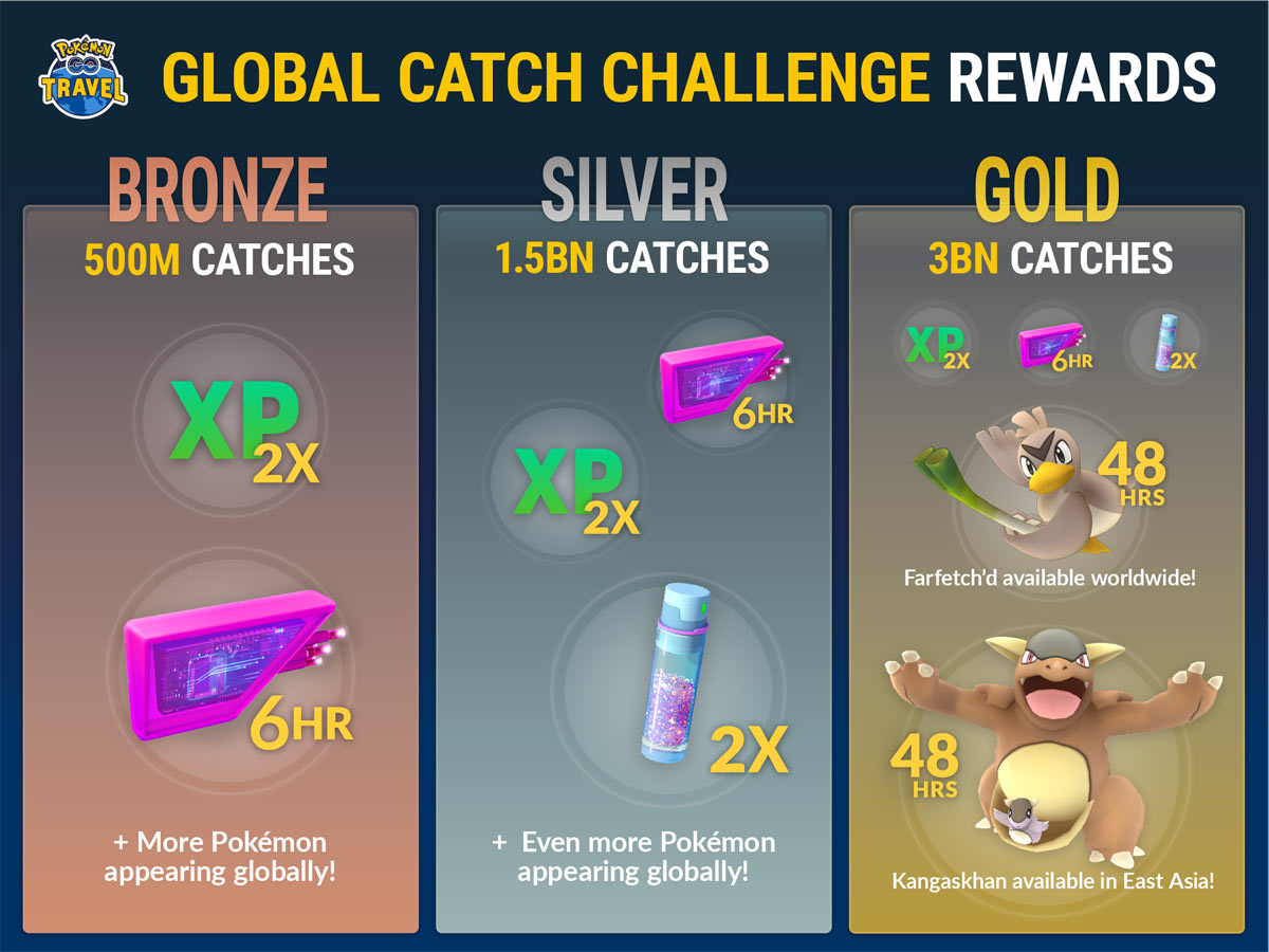 ขอเชิญเทรนเนอร์ทั่วโลก เข้าร่วมกิจกรรม Global Catch Challenge กับทาง Pokemon Go